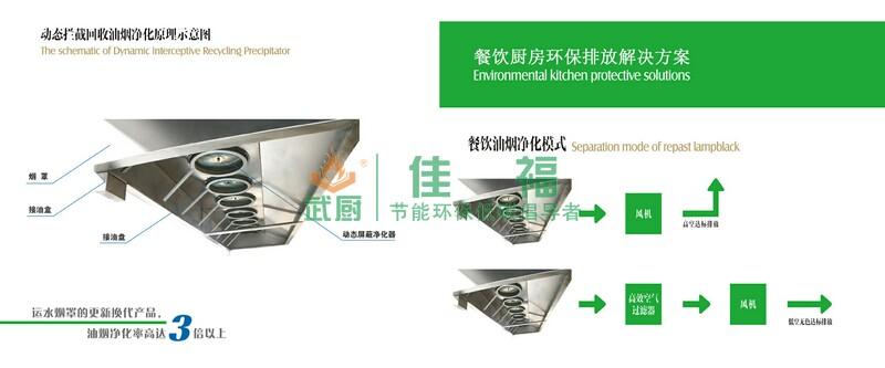 前置式动态拦截回收油烟净化机